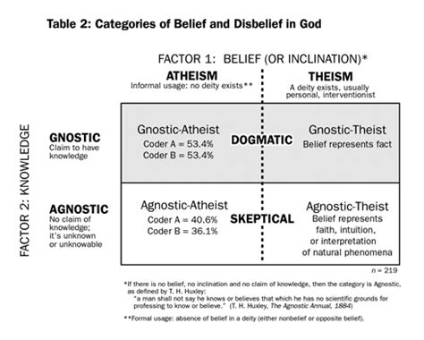 Skeptic » Reading Room » The Three Shades of Atheism How