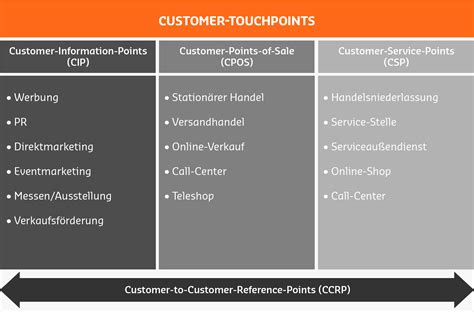 Customer-Touchpoints - Definition   B2B Manager Glossar