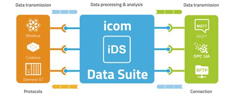 Insys - icom Data Suite