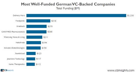 Germany Venture Capital Overview: Deal Activity Falls Off